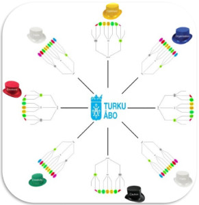 Evaluating usin six hats - method