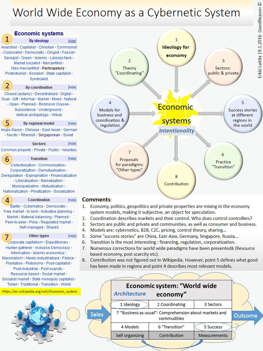 World Wide Economy (Wiki)