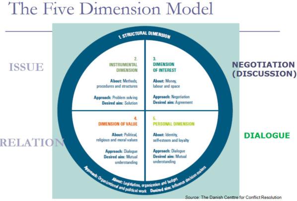5_Dimension_Model_Tanskan_Konfliktintutkimuslaitos